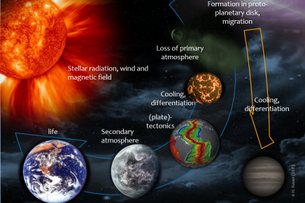 Evolution of planetary systems