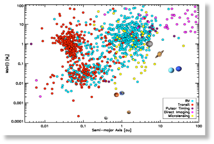 Planet detection and characterisation of bulk parameters