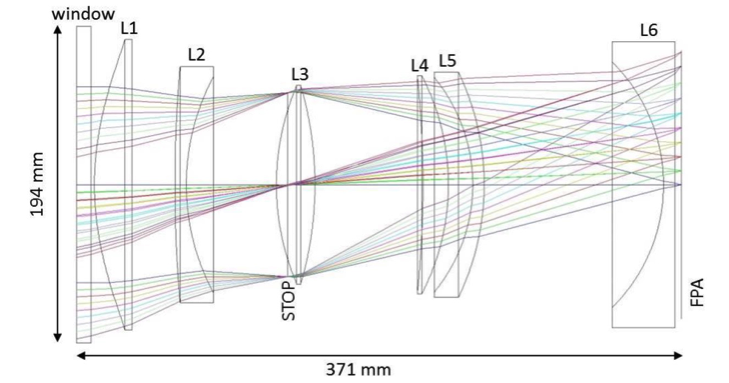 Figure4.4