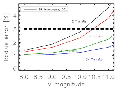 Figure7.4
