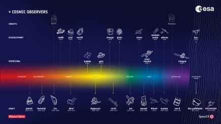 ESA's fleet of cosmicobservers