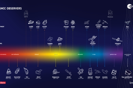 ESA's fleet of cosmic observers